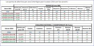 quotas-France-BMX2014